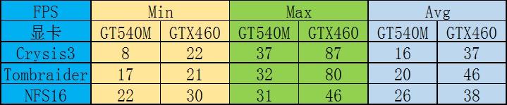 华硕A53升级i7-2820QM GTX460(外接显卡) 散热改造